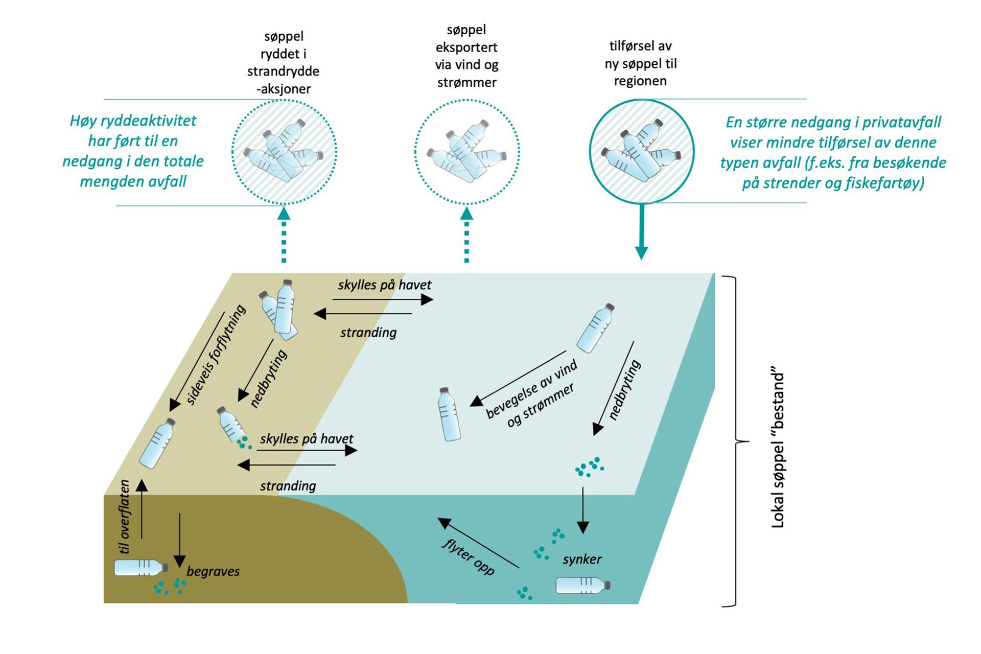 Figur som forklarer forskningen om at det nytter å rydde